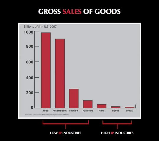 Slide fra Johanna Blakleys TED Talk der viser forskellen i økonomisk størrelsesorden mellem ophavsretsligt lav- og højintensive brancher.
